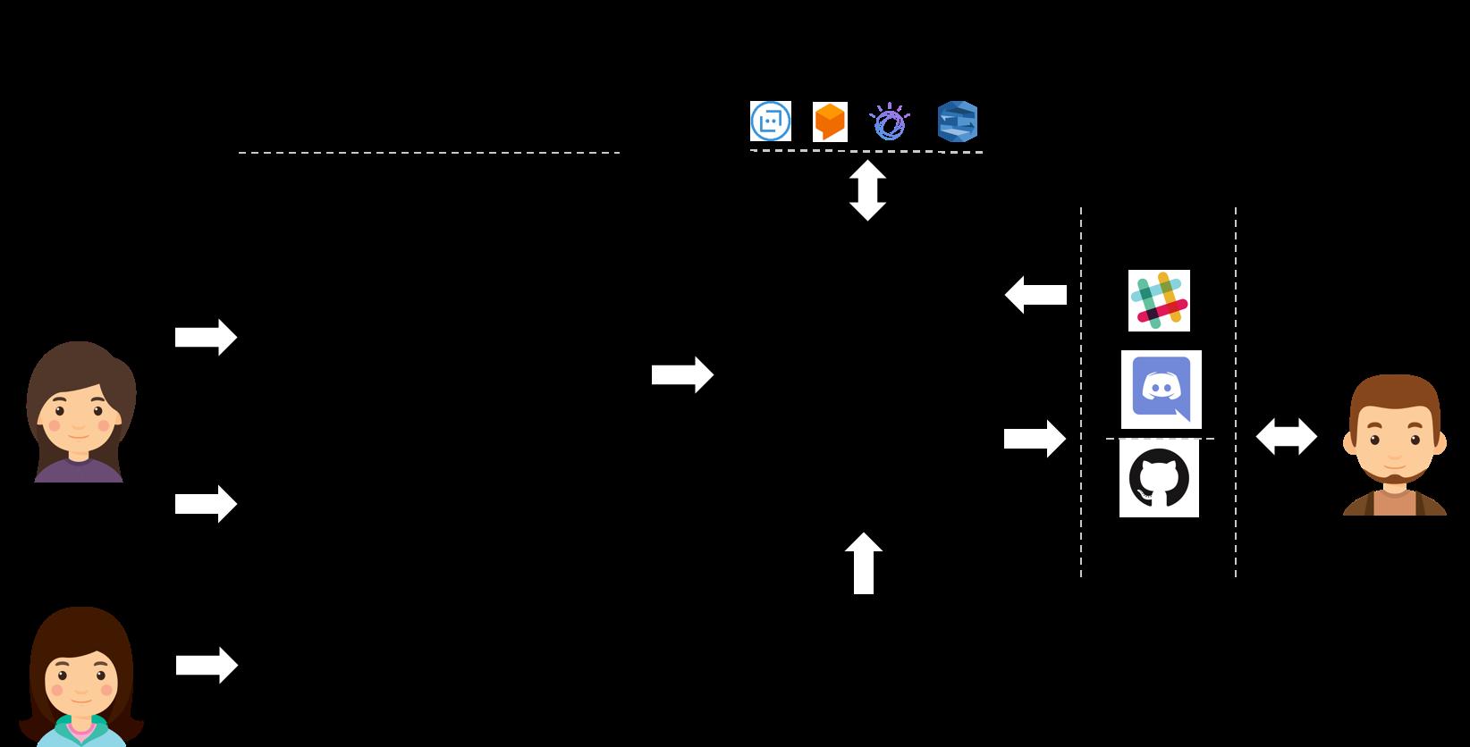 Xatkit Overview